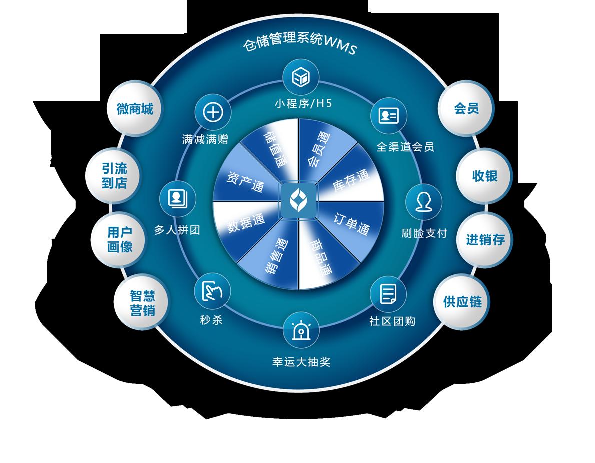 仓储管理系统WMS