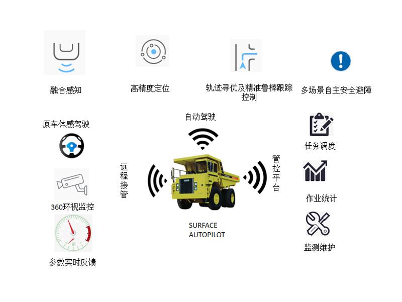 露天車輛自動駕駛系統