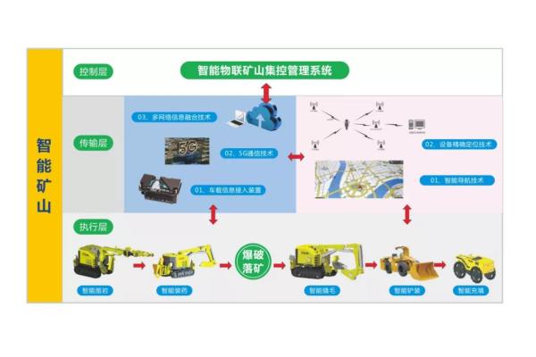 智能礦山系統解決方案