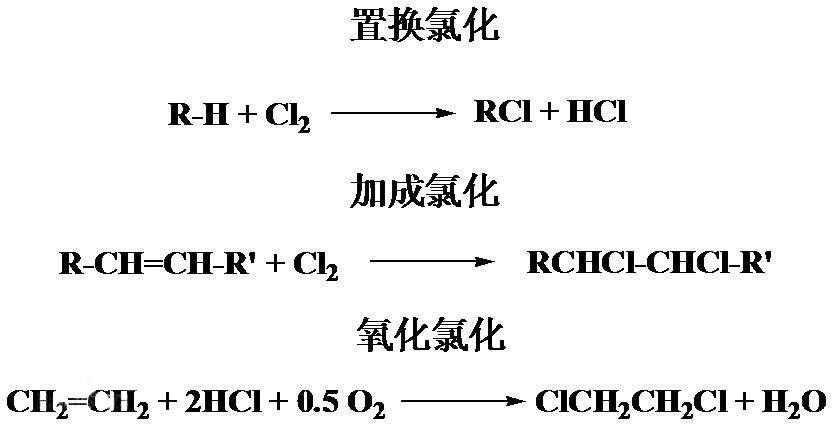 新型氯化反應技術