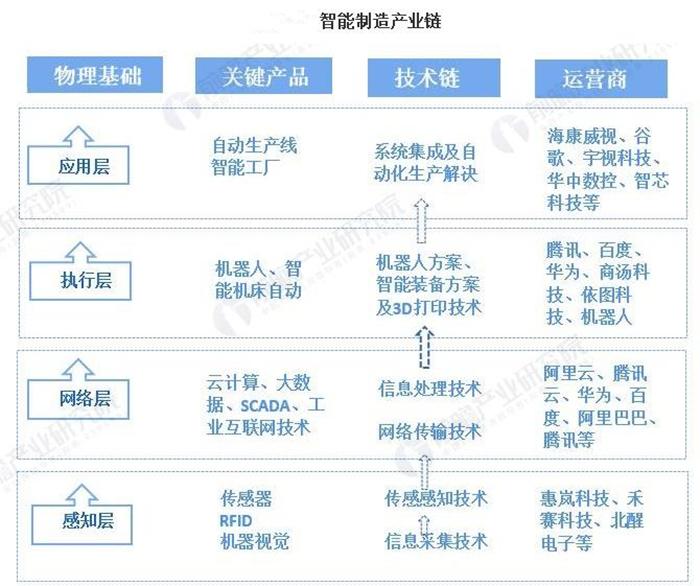 2021年中國智能制造產業全景圖譜