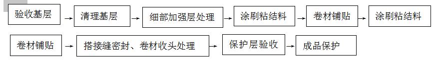 高分子聚乙烯丙綸(PE)復合防水卷材標準化 施工技術