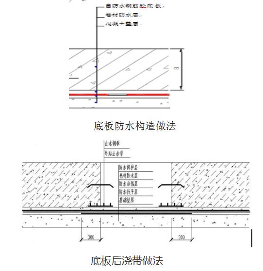 預鋪反粘防水標注化施工技術