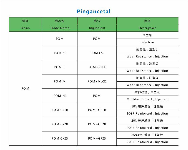 pingancetal POM