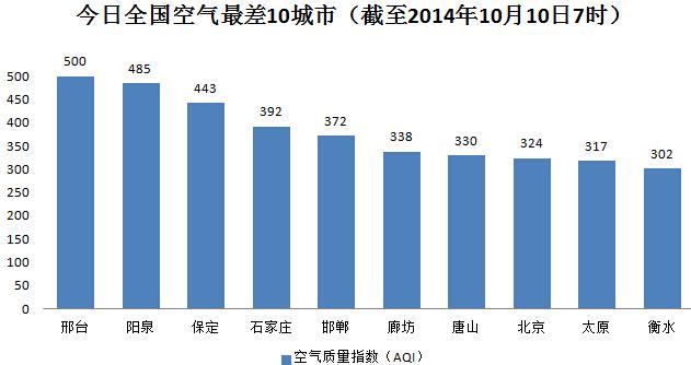 空氣榜:霾預警4連發 北京局地能見度不足200米(圖)