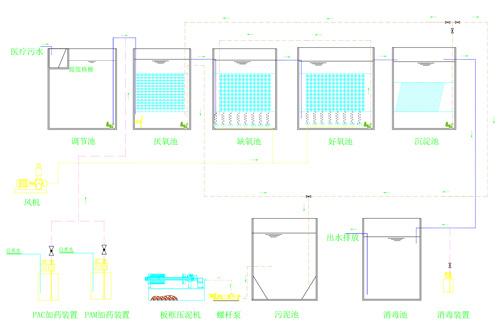 医疗废水处理工程