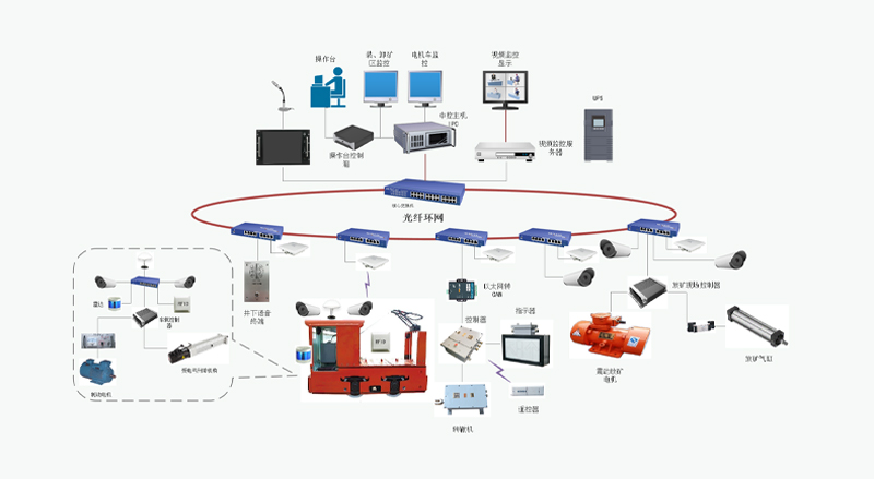 電機車自動駕駛系統