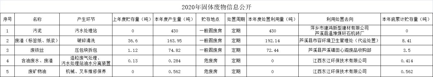 """""""2020年固體廢物信息公開"""""""