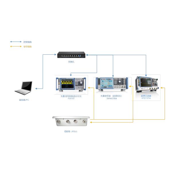 ETC自動測試平臺