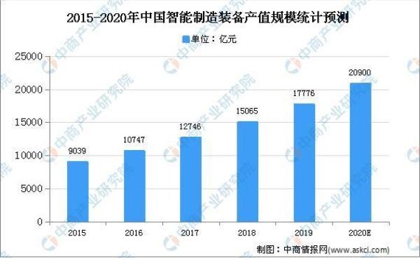 2020年中国智能制造装备产值规模预测破2万亿